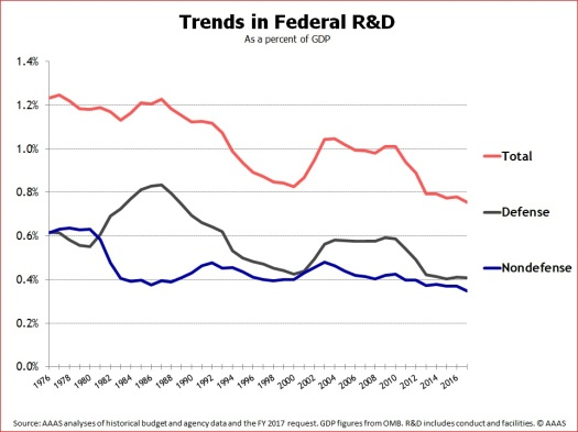 Federal R&D as % of GDP